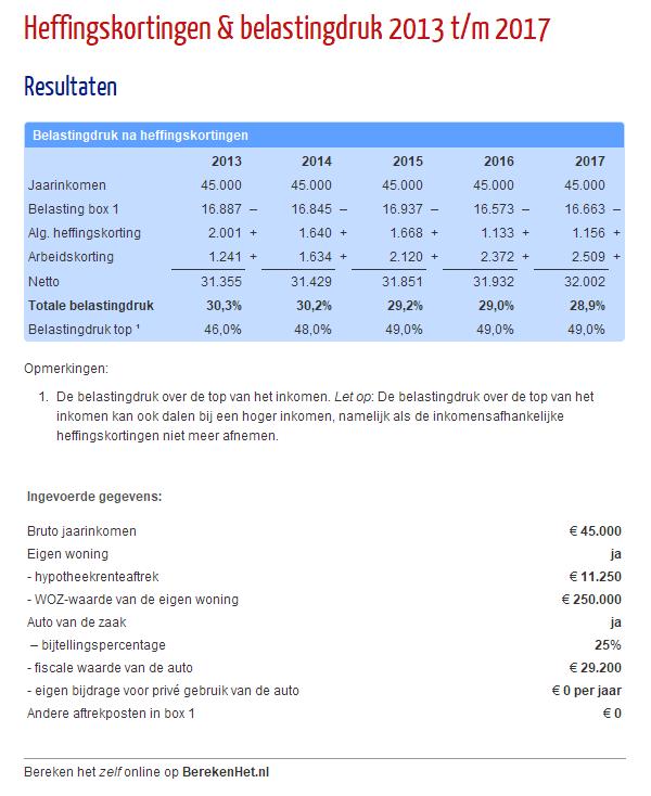 Heffingskortingen & belastingdruk 2013 t/m 2017