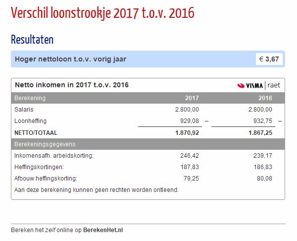 Verschil loonstrookje 2017 t.o.v. 2016