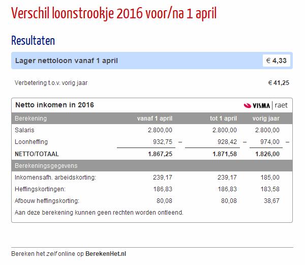 Verschil loonstrookje 2016 voor/na 1 april