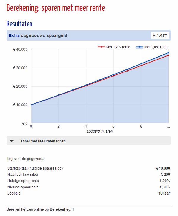 Berekening: sparen met meer rente