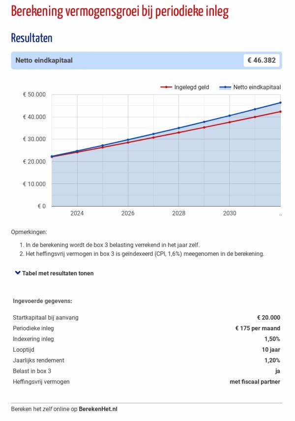 Berekening vermogensgroei bij periodieke inleg
