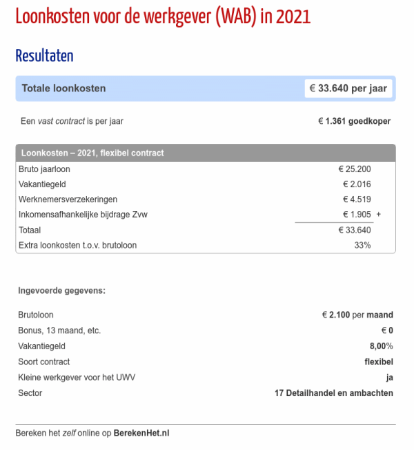 Loonkosten voor de werkgever