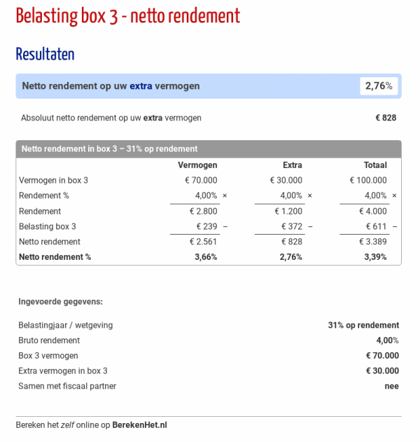 Belasting box 3 - netto rendement