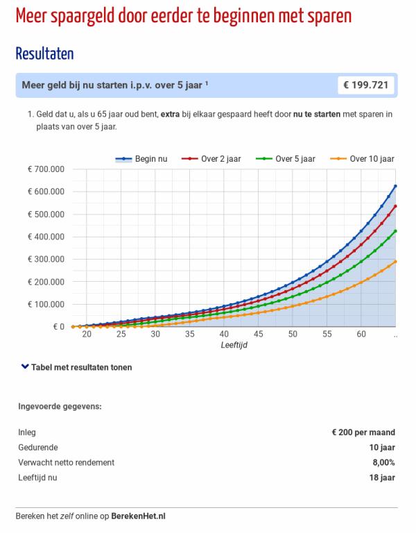 Meer spaargeld door eerder te beginnen met sparen