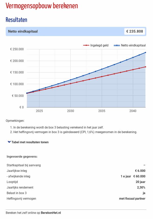 Vermogensopbouw berekenen