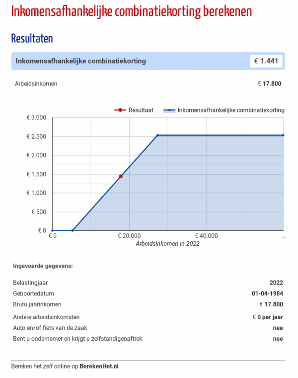 Inkomensafhankelijke combinatiekorting berekenen