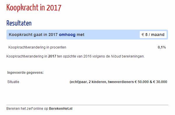 Koopkracht in 2017