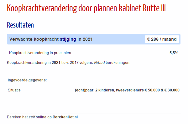 Koopkrachtverandering door plannen kabinet Rutte III