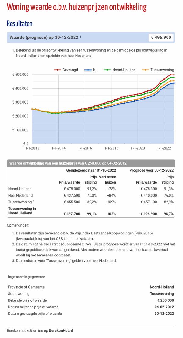 Woning waarde o.b.v. huizenprijzen ontwikkeling