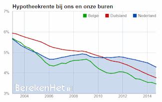 Hypotheekrentes-Nederland-Belgie-Duitsland