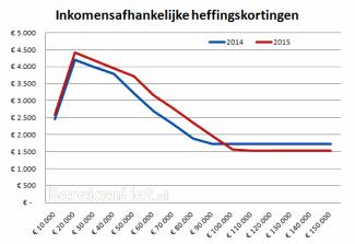 Inkomensafhankelijke heffingskortingen in 2014 en 2015
